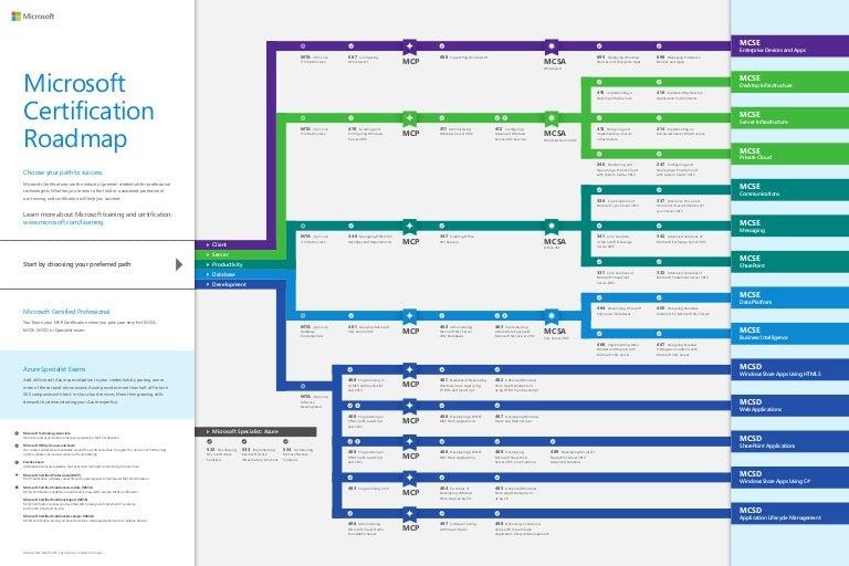Microsoft Learning Certification Roadmap