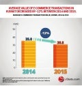 Infographic: Middle East B2C E-Commerce Market 2016