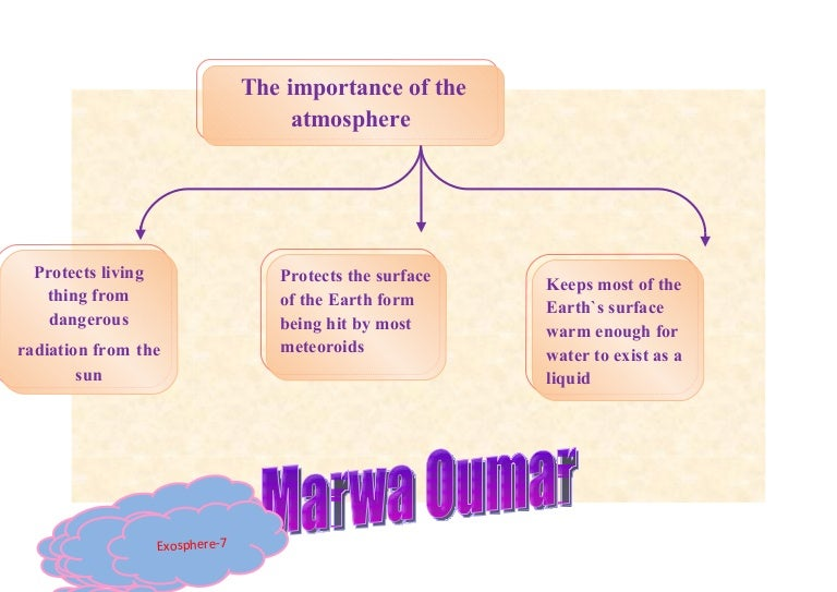 Mind map the importance of the atmosphereمروة عمر-ش2