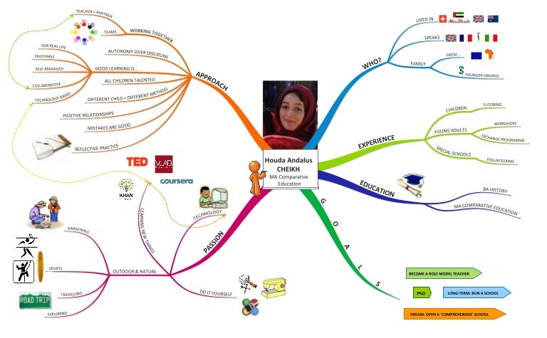 mind map cv houda cheikh