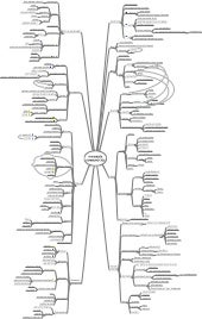 Mindmap Handboek Communities