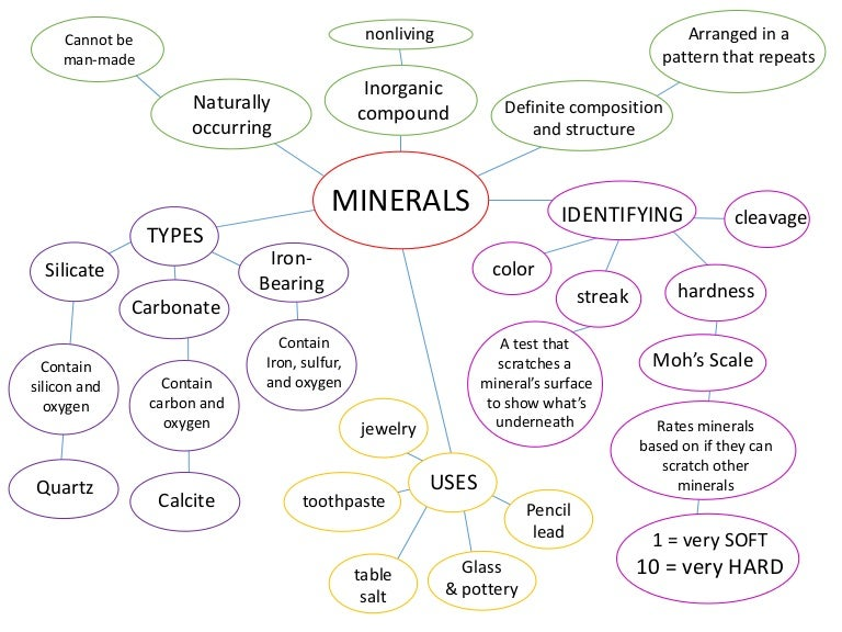 Minerals concept map – Mineral Properties Worksheet