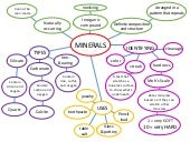 Mineral Concept Map.Minerals Concept Map