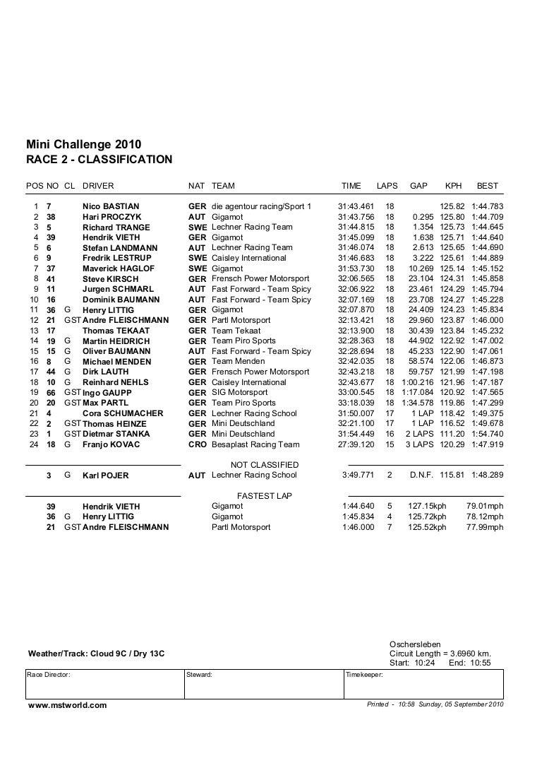 MINI Challenge Ergebnis WL13_2010-09-05.pdf