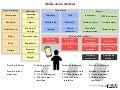 Mobile device attributes