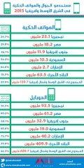 مستخدمو الجوال والهواتف الذكية في الشرق الأوسط وأفريقيا - انفوجرافيك