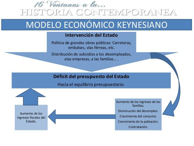 Resultado de imagen de modelo keynesiano