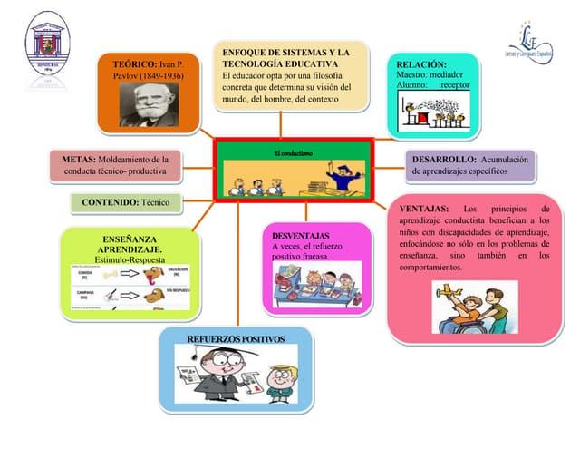 Modelo pedagógico el conductismo