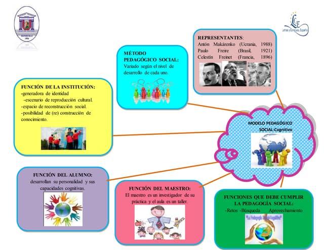 Modelo pedagógico social cognitivo