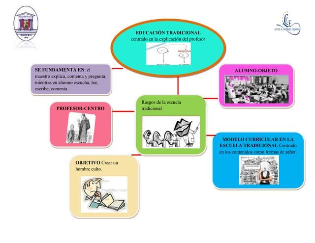 Modelo pedagógico educación tradicional