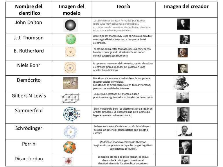 Modelo Y Estructura Atómica Lessons Blendspace