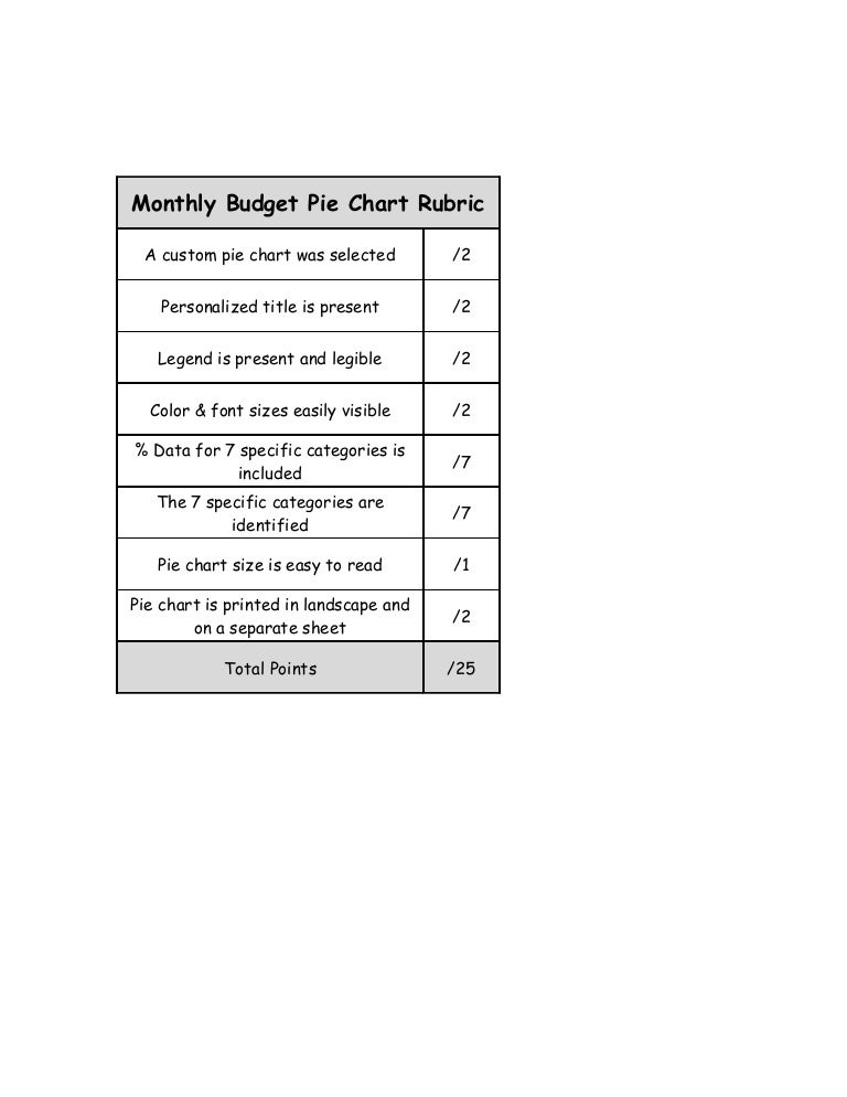 Monthly Budget Pie Chart Rubric