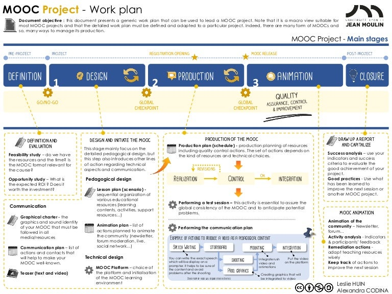 Mooc Project  Work Plan