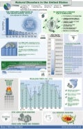 Most Common Natural Disasters Infographic