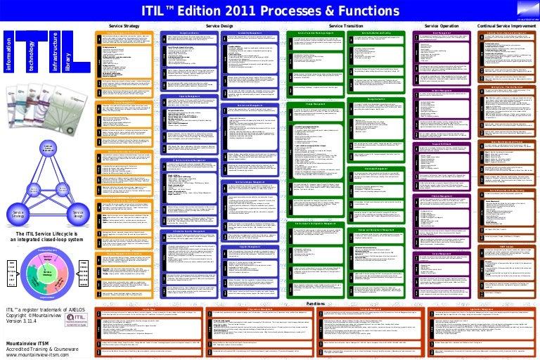 itil service operation pdf 2011 edition