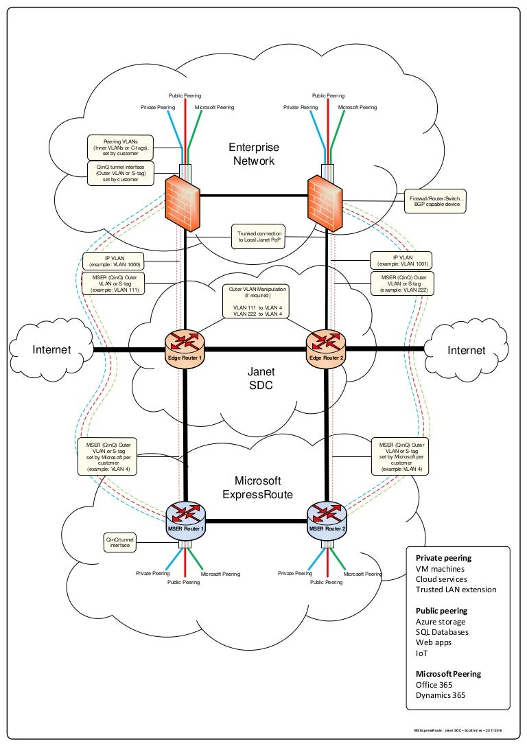 Network engineering surgery - MSER complete network 2 (Slough)