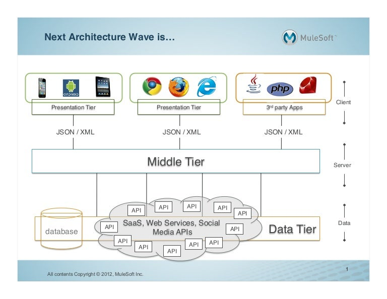 Application Architecture The Next Wave Mulesoft