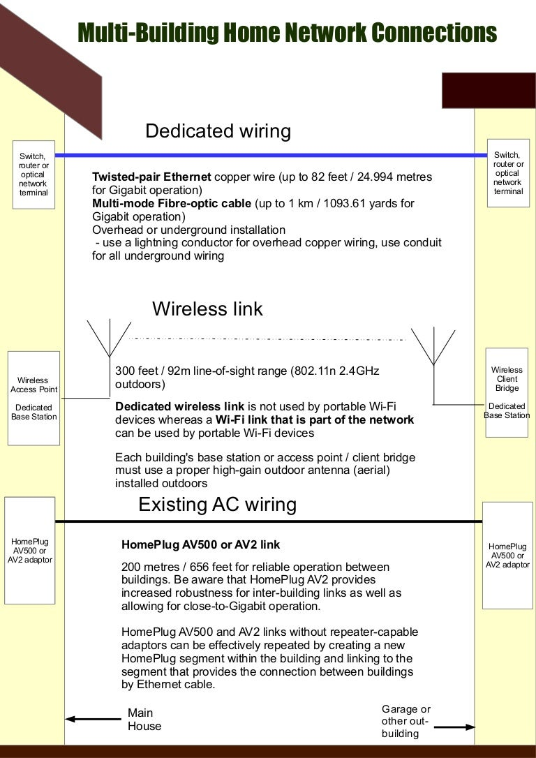 Multi Building Home Network Methods Infographic Plug Wiring