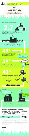 Inefficiency in Today's Multi-CAD Environments [Infographic of survey results]