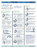 LRAP at NACCAP 2018 | A Facilitated Discussion on Fear of Student Loan Debt & Enrollment Impact