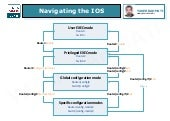 Navigating the ios