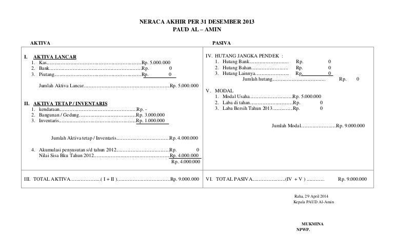 Neraca Akhir Per 31 Desember 2013