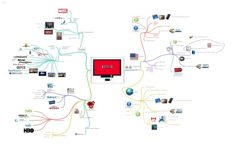 Netflix Mindmap Drawing Client Content Competitor By Honganh