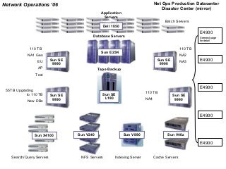 Data Center Architecture | LinkedIn