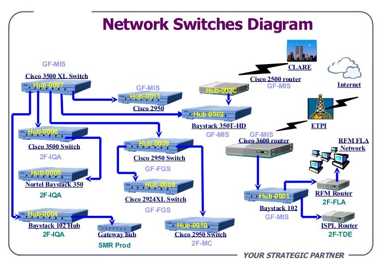 Routers switches bridges block diagram trusted wiring diagram network diagram rh slideshare net three router connection diagram functional block diagram of an wireless router ccuart Choice Image