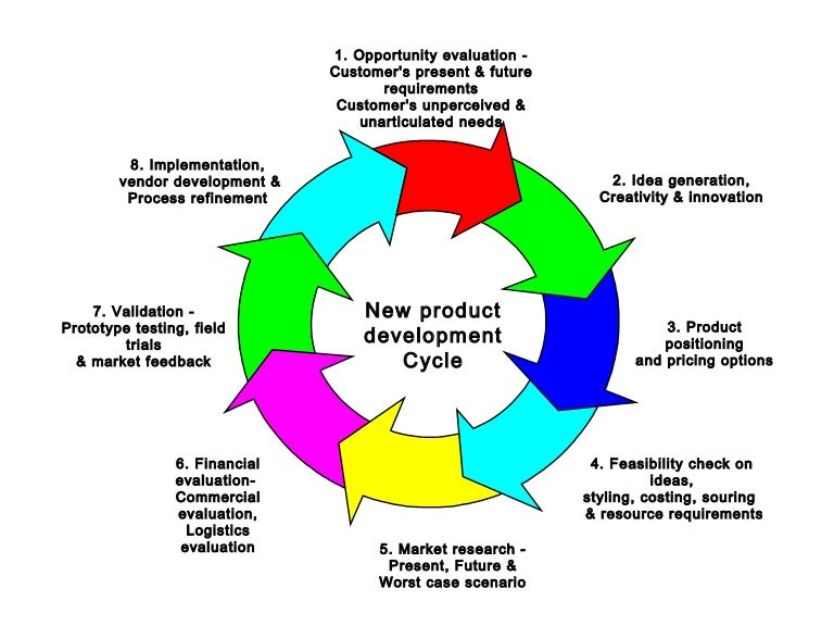 New product development cycle model for Product design development