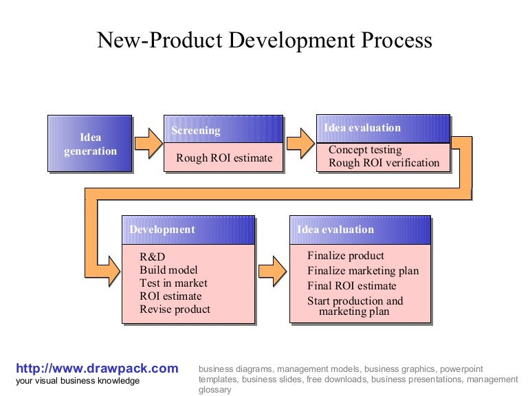 understanding the differences between market development and product development in the marketing ma The product marketing/product management angst really centers around the the in-bound product marketing function (as well as other roles such as business a product management is responsible for soup-to-nuts product development, including.
