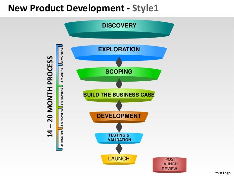 New product development strategy 1 powerpoint presentation for Company product development