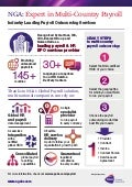 NGA Global Payroll infographic