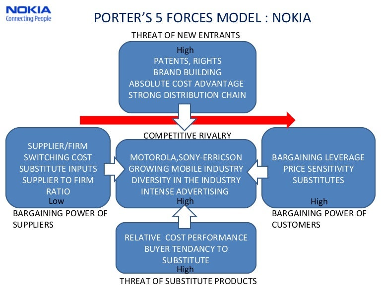nokias porters 5 forces What invention was well ahead of its time  i'm 19 and its been there since before i was 5 still play it  still used today by armed forces around the world.