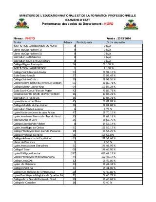 Haiti: Résultats des Examens du bac1 (Réth...