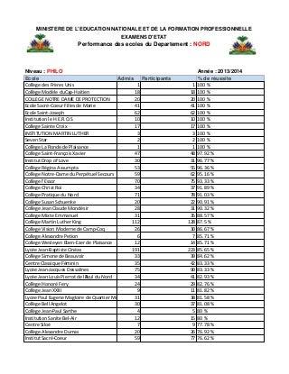 Haiti: Résultats des Examens du bac2 (Phil...