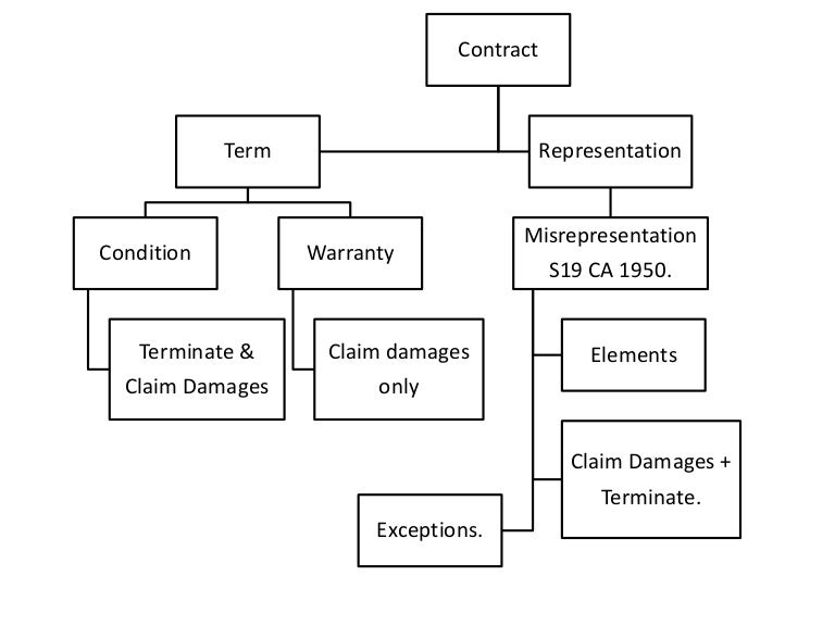 conditions warranties and innominate terms