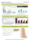 Novozymes Trend Posters