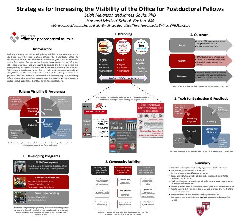 Strategies for Increasing the Visibility of the Office for