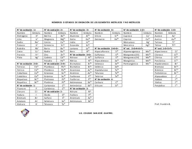 Tabla periodica actualizada 2017 con numero de oxidacion images tabla periodica actualizada 2017 con numero de oxidacion image tabla periodica actualizada 2017 con numero de urtaz Image collections