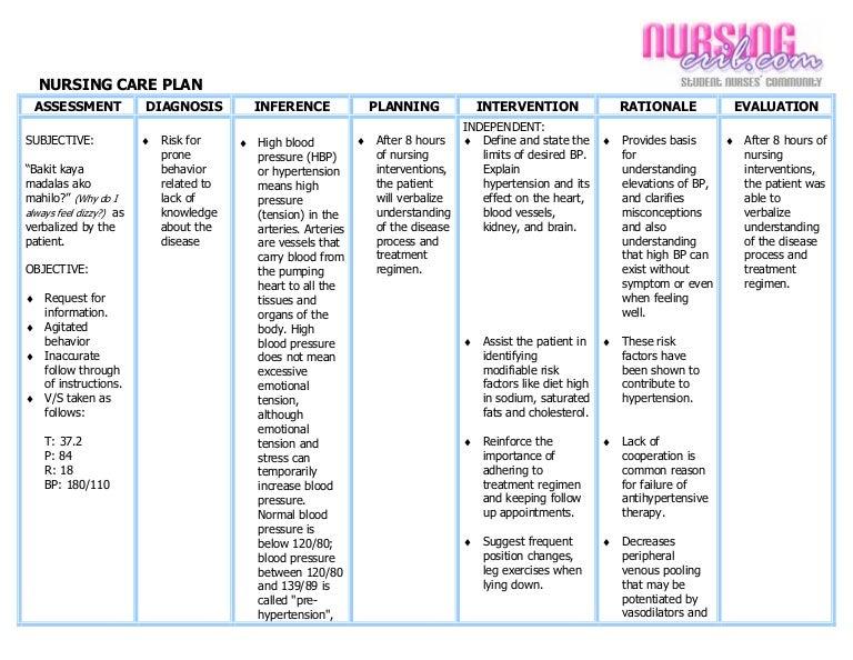 Nursing care plan hypertension