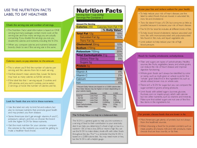 Guidelines For Healthy Eating Understanding Nutritional Food Labels