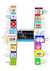 Off page Search Engine Optimisation (SEO) Strategy Mind Map
