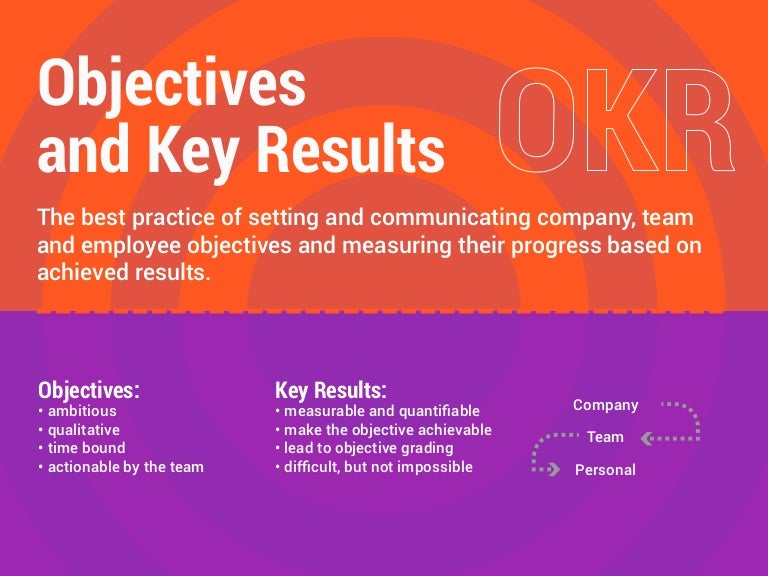 OKR - Objectives and Key Results Methodology, used by Google, LinkedI…