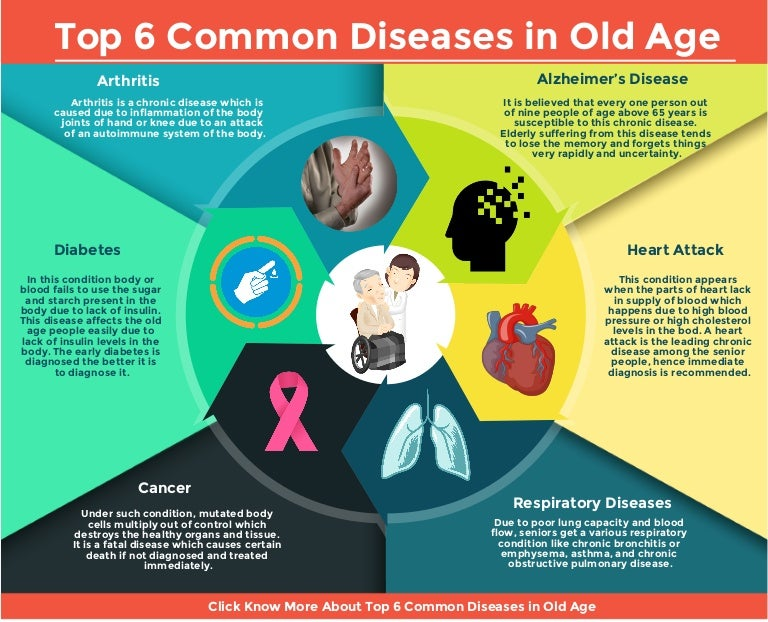 Top 7 Common Diseases in Old Age