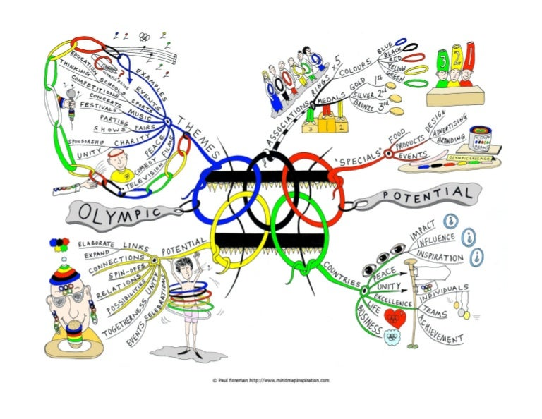 Olympic potential mind map gumiabroncs Gallery