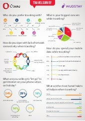 Lack of mobile connectivity is biggest fear of Indian travelers era wudstay travel survey