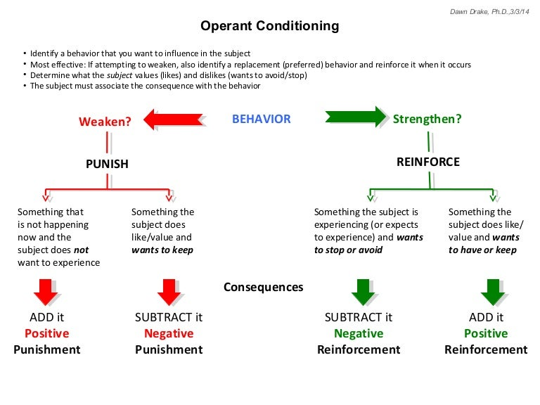 operant condition Operant conditioning is a theory of learning in behavioral psychology which emphasises the role of reinforcement in conditioning it emphasises the effect that rewards and punishments for specific behaviors can have on a person's future actions the theory was developed by the american .