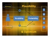 Optimism, Possibility & Probability