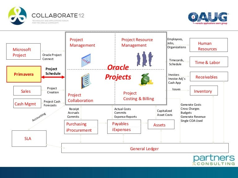 Oracle primavera p6 and ebs projects where do they meet ppt